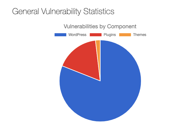 General vulnerability statistics from WordPress, plugins, and themes